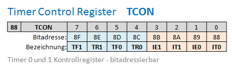 Timer Control Register TCON
