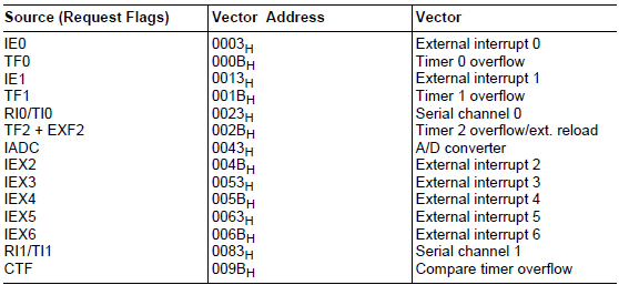 Timeradressen Source Vector Address